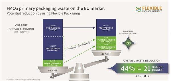 flexible packaging europe