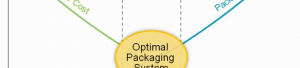 Optimal Packaging