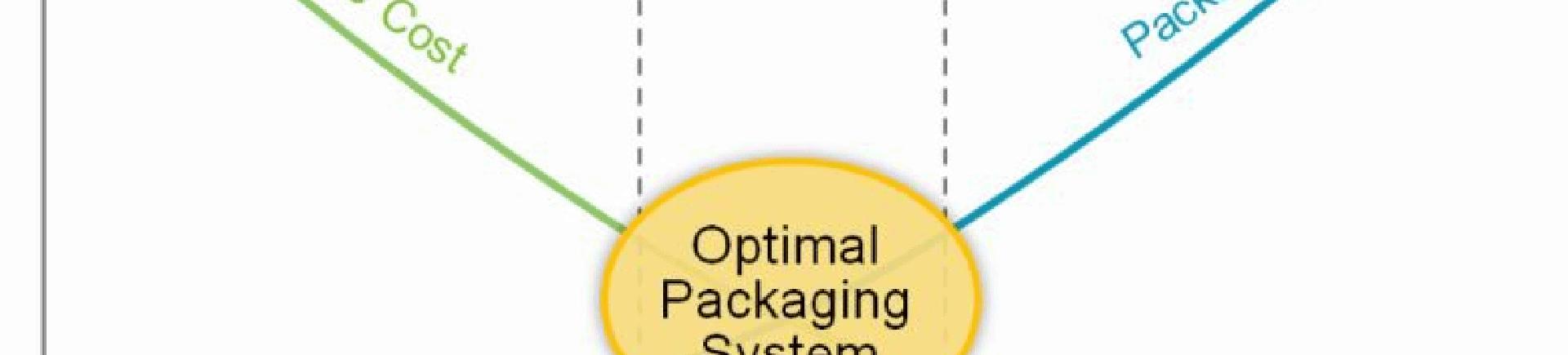 Optimal Packaging