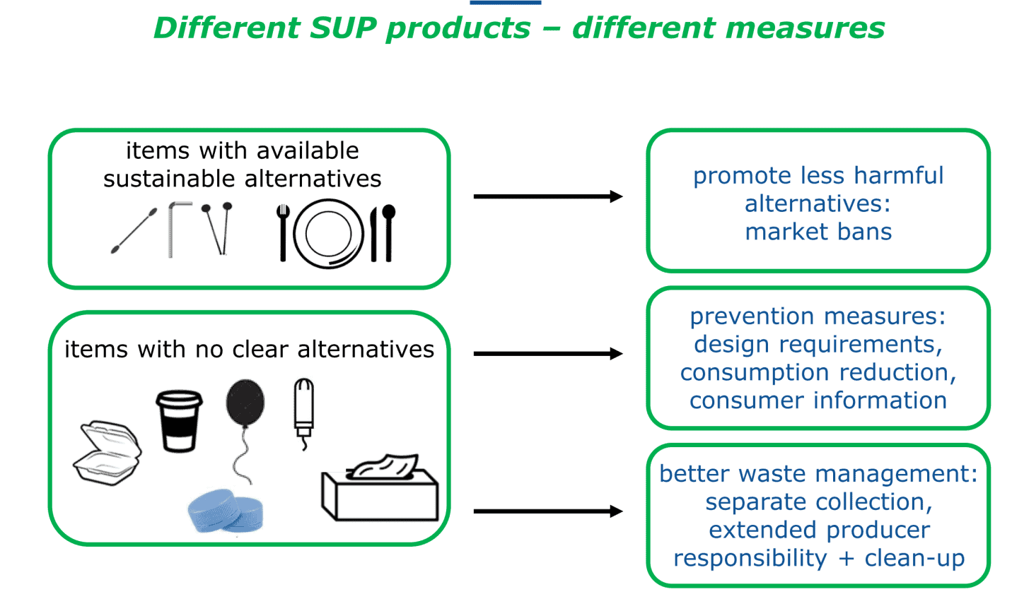 Legislation to promote the use of recycled plastics