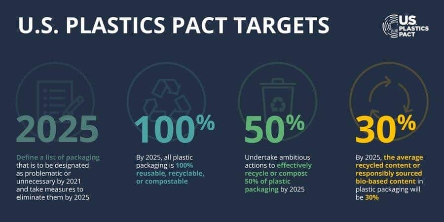 Voluntary action by key stakeholders/ Plastics Pacts