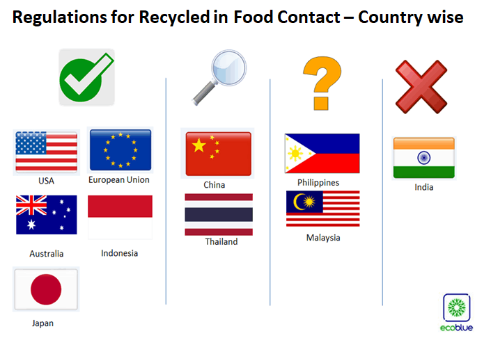Permit Use of Recycled materials in food contact applications