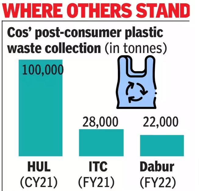 HUL-to-be-plastic-waste-neutral-this-year