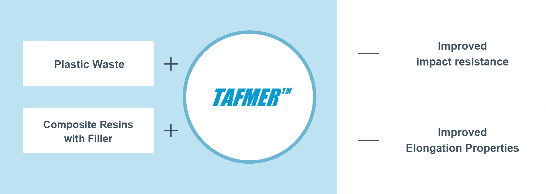 Solution The benefits of TAFMER
