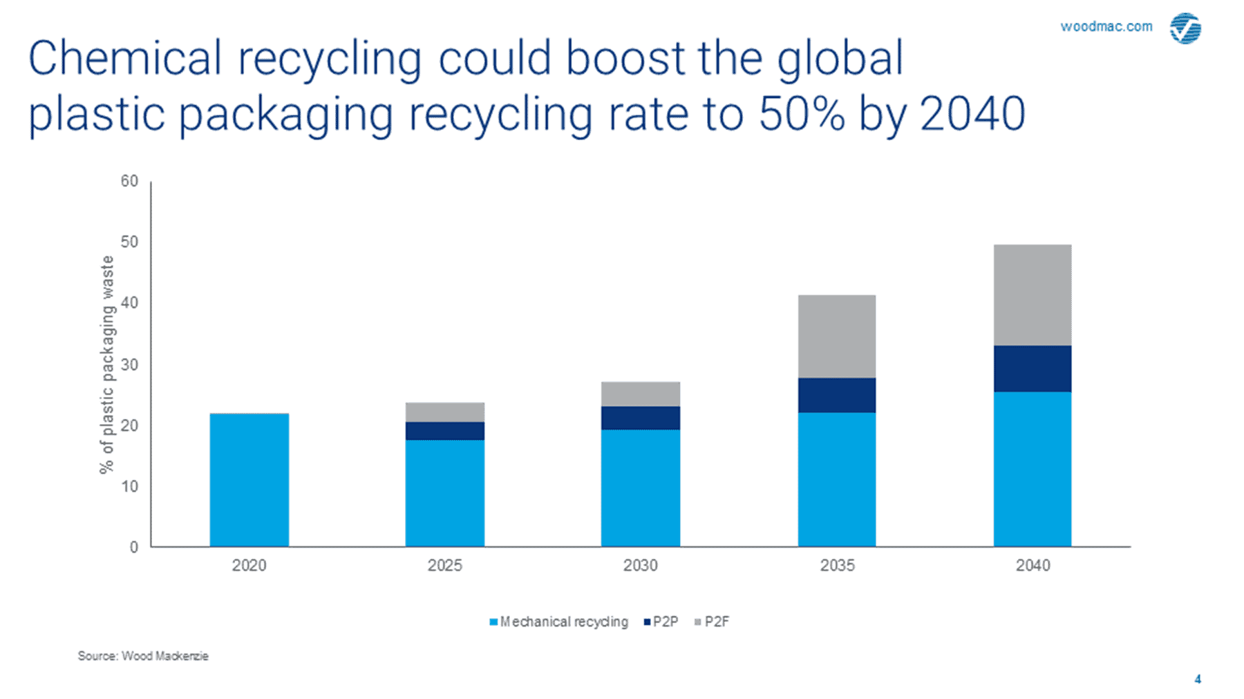 Chemical recycling could boost the global plastic packaging recycling rate to 50% by 2040