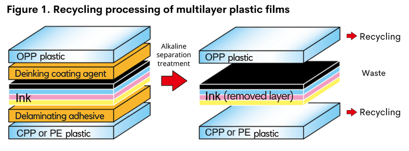 innovative plastic recovery technology
