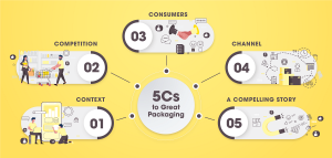 5Cs to Great Packaging