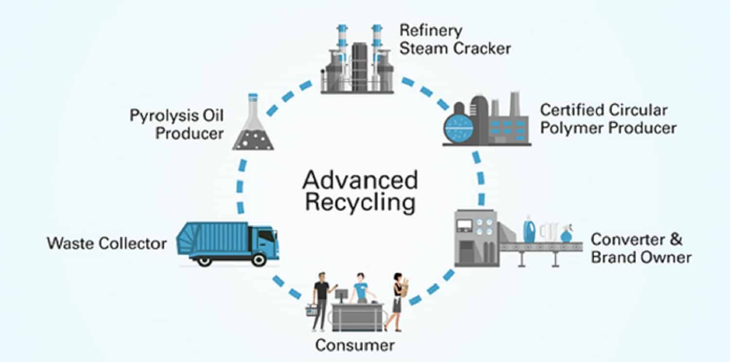 feedstock recycling of used plastic