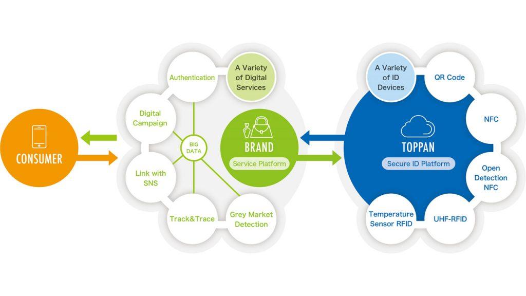 Toppan product ID Authentication Platform