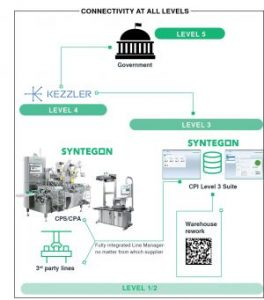 Kezzler and Syntegon now offer product digitization and traceability