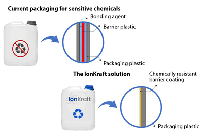 Plasma technology for recyclable plastic packaging with barrier effect