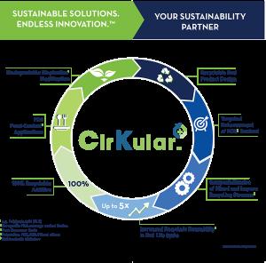 Kraton Plastics Recycling web image